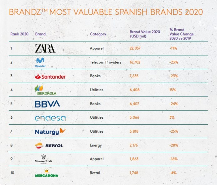 LaLiga enters the BrandZ Most Valuable Spanish Brands ranking as the highest newcomer