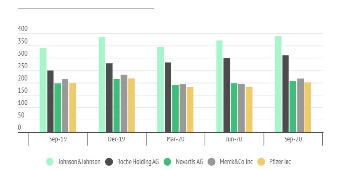Market Cap of Three Leading Pharma Companies Jumped by $27bn in 2020, Roche Holding the Biggest Winner
