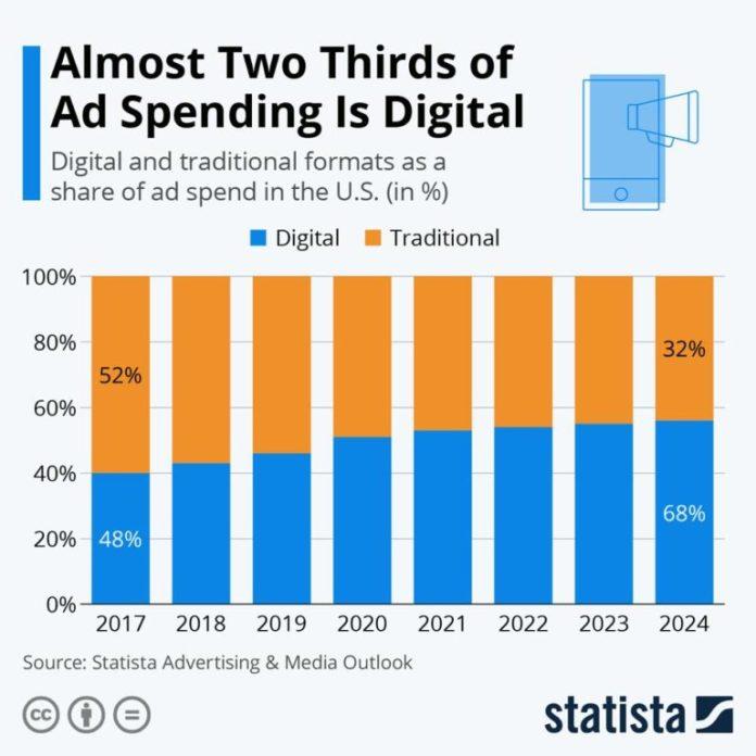 Ad Revenue Tops $63 Billion for Tech Big Three in Q3 2020
