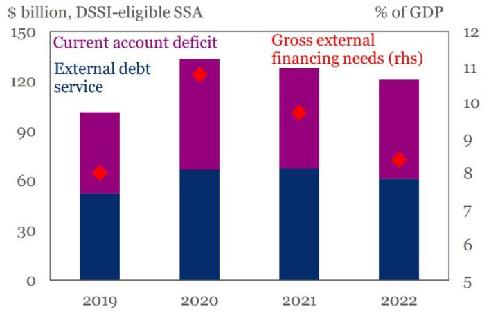 All Eyes on Africa's External Financing Needs Brandspurng1