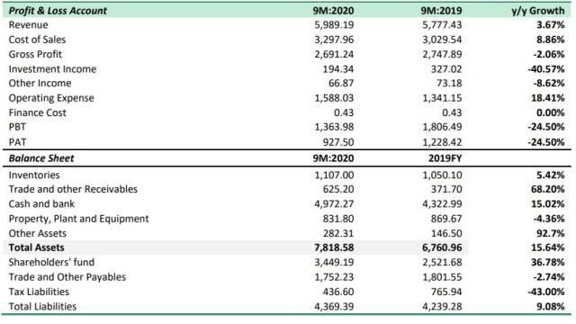 CAP Plc Stellar Q3 Performance Pushes Topline by 3.67% in 9M 2020