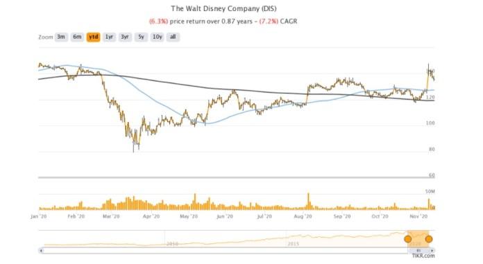 Disney shares continue good run as markets cheer subscriber growth