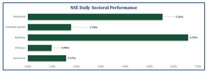 Equities Market Opened the Week on a positive Note...ASI jumped by 396bps