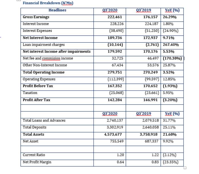 GTBank advanced Earnings by 26.29% Brandspurng