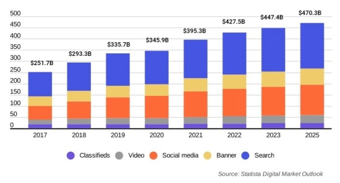 Global Digital Ad Spending to Jump 14% YoY and Hit $395B in 2021