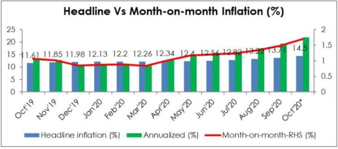 Is Nigeria headed for an era of hyperinflation Brandspurng1