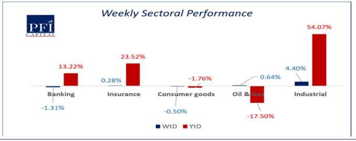 Market Maintain Uptrend Despite Weak Macroeconomic Environment