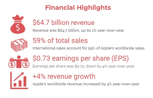 Three Tech Giants Grow in Double Digits from Q1 to Q3 2020, $150B Total Revenue in Q3 2020