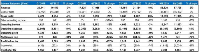 UACN: Solid Quarter on the Back of Improved Market Share