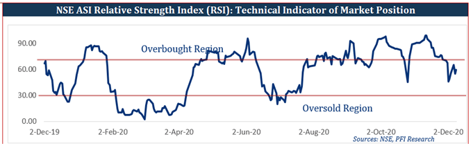 Equities Market Traded on a Quiet Note...ASI Down Marginally by 4bps