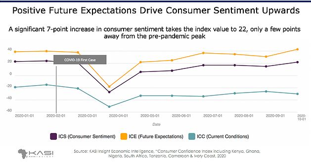 Nigeria Consumer Sentiment on Current Economic Conditions Drops on Recession Concerns Brandspurng
