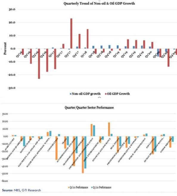 Q3'20 GDP Numbers Brandspurng Glimpse of Hope Amidst the Inevitable