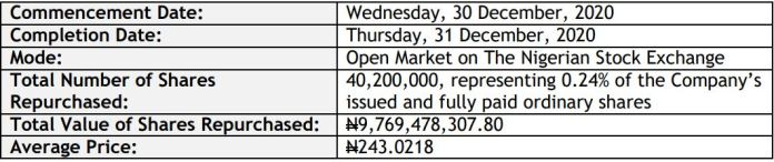Dangote Cement Plc Completes Tranche 1 of its Share Buy Back Program