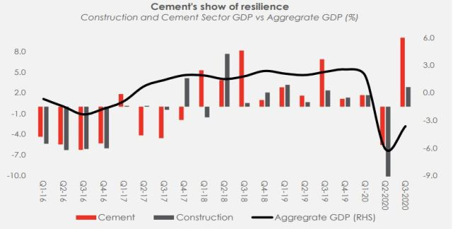 Cement Sector to build on strong 2020 performance Brandspurng