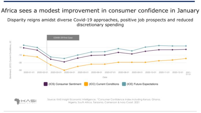 Consumer confidence sees a modest improvement in January amid a deadlier second wave of COVID-19 Brandsurng1