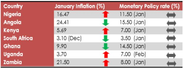 Inflation crosses 16.4% to a 4-yr high brandspurng2
