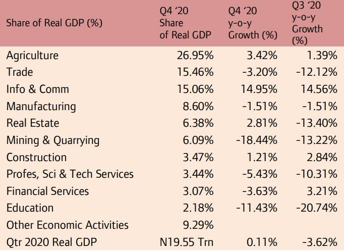 Nigeria Exits Recession by 0.11% Rise in Q4 Real GDP Brandspurng2