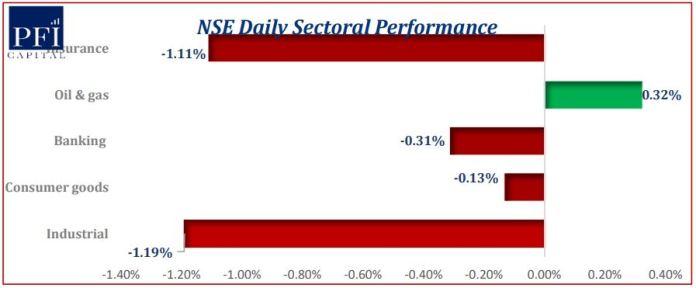 Nigerian Equities Extends Bearish Run...Investors Lost N112.05bn