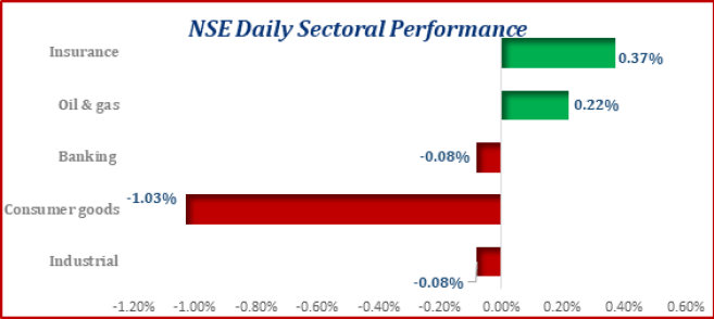 The Equities Market Opened the Week on a bearish Note...ASI Up by 13bps Brandspurng