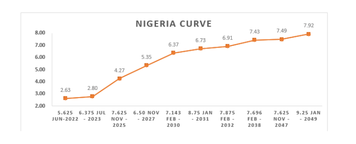 Bond Yields Push Higher As Unemployment Figures Came Out Weaker For Q4'2020-Brand Spur Nigeria