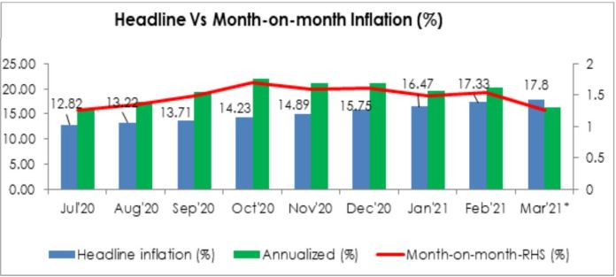 Headline Inflation to Surge Again Towards 17.8% Brandspurng