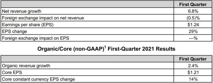 PepsiCo Sales Up 6.8% Despite Unbalanced Economic Recovery Its International Markets Brandspurng