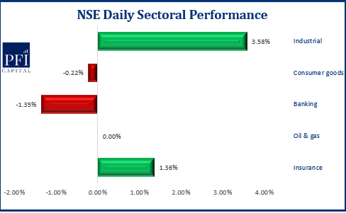 Positive Sentiment Returns To Market As the NSE ASI Gains 1.24% - Brand Spur