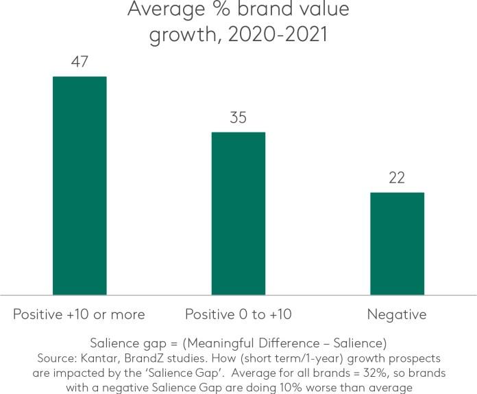 Average % brand value growth, 2020-2021