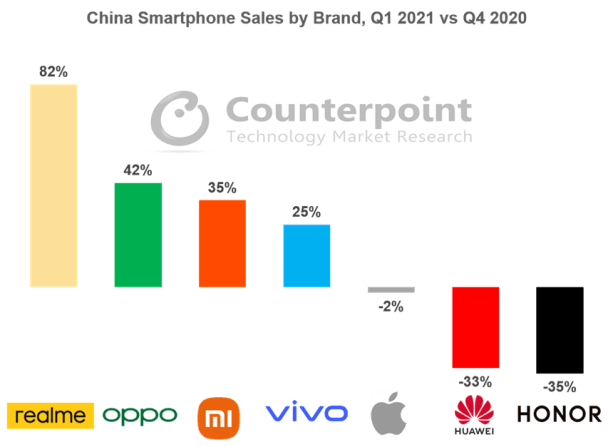Counterpoint Research China Smartphone Sales by Brand, Q1 2021 vs. Q4 2020