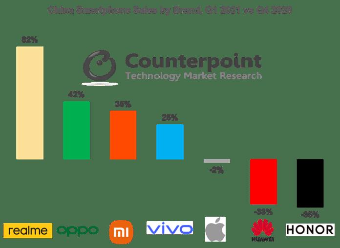 OPPO, Vivo Top Market, Realme Grows Fastest In Q1 2021-Brand Spur Nigeria
