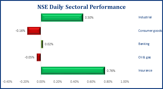 Bullish Sentiment in Equities Market, NSE ASI Up 18bps - Brand Spur