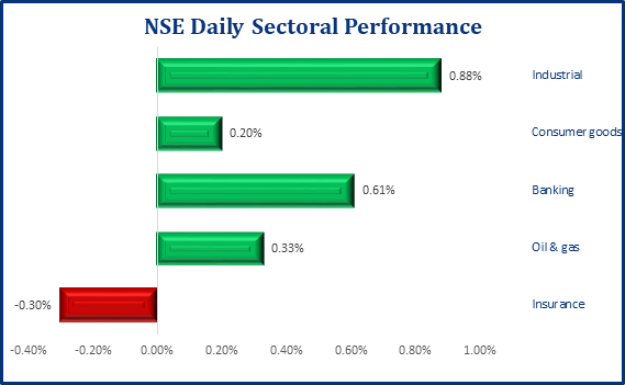 Positive Performance Returns In the Local Bourse, NSE ASI Gains 40bps - Brand Spur