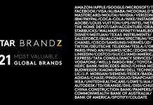 Kantar BrandZ Most Valuable Global Brands