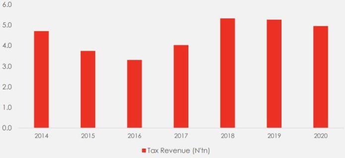 Nigeria total tax revenue (2014-2020)