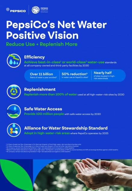 PepsiCo WaterPositive