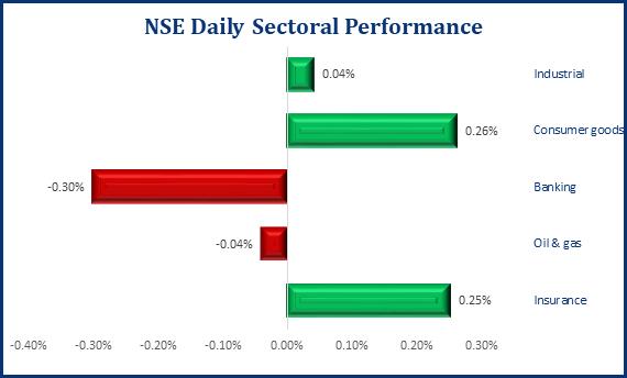 Investors Record N65.82bn Loss, As NSEASI Dips By -0.32% - Brand Spur