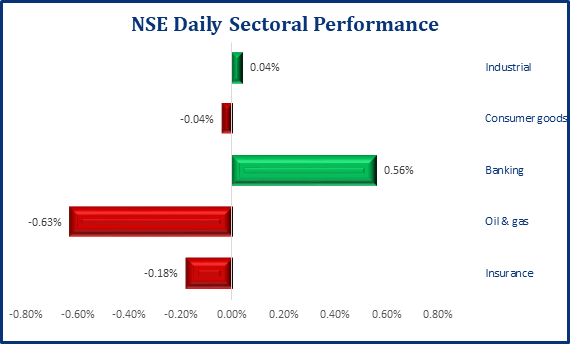Positive Performance Persists In the Local Bourse, As NSE ASI Inches Up by 0.03% - Brand Spur