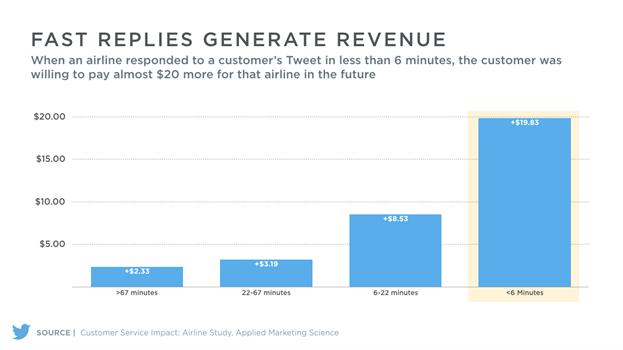 Social media marketing insights from Twitter