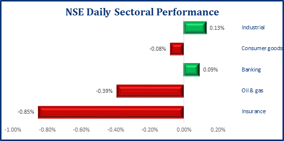 Bullish Performance Returns In The Local Bourse, NSE ASI Up 1bp - Brand Spur