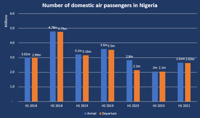Abuja, Lagos Airport Accounts For 68% Of Domestic Travels As Air Activities Rises In H1 2021 - Brand Spur