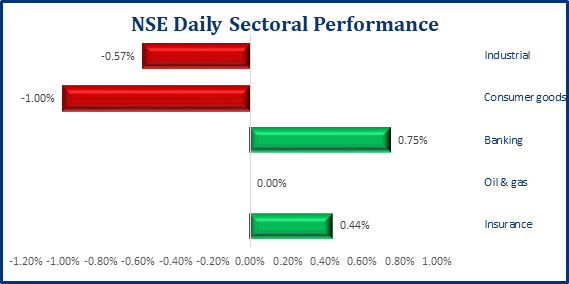Local Bourse Starts The Week In Red, NGX ASI Sheds 38bps - Brand Spur