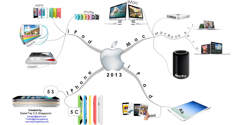 how to know which iphone i have apple upcoming products in 2014 the apple season is here 20142