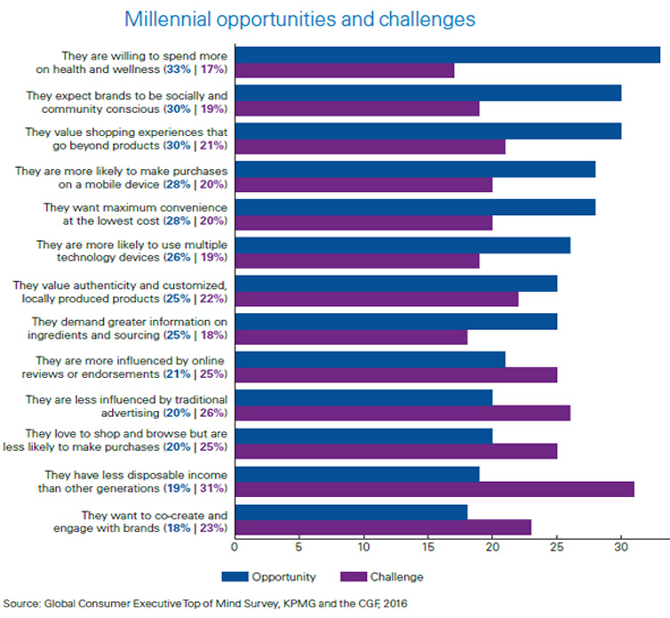 Millennials Opportunities and Challenges