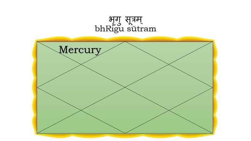 Mercury in the Second House
