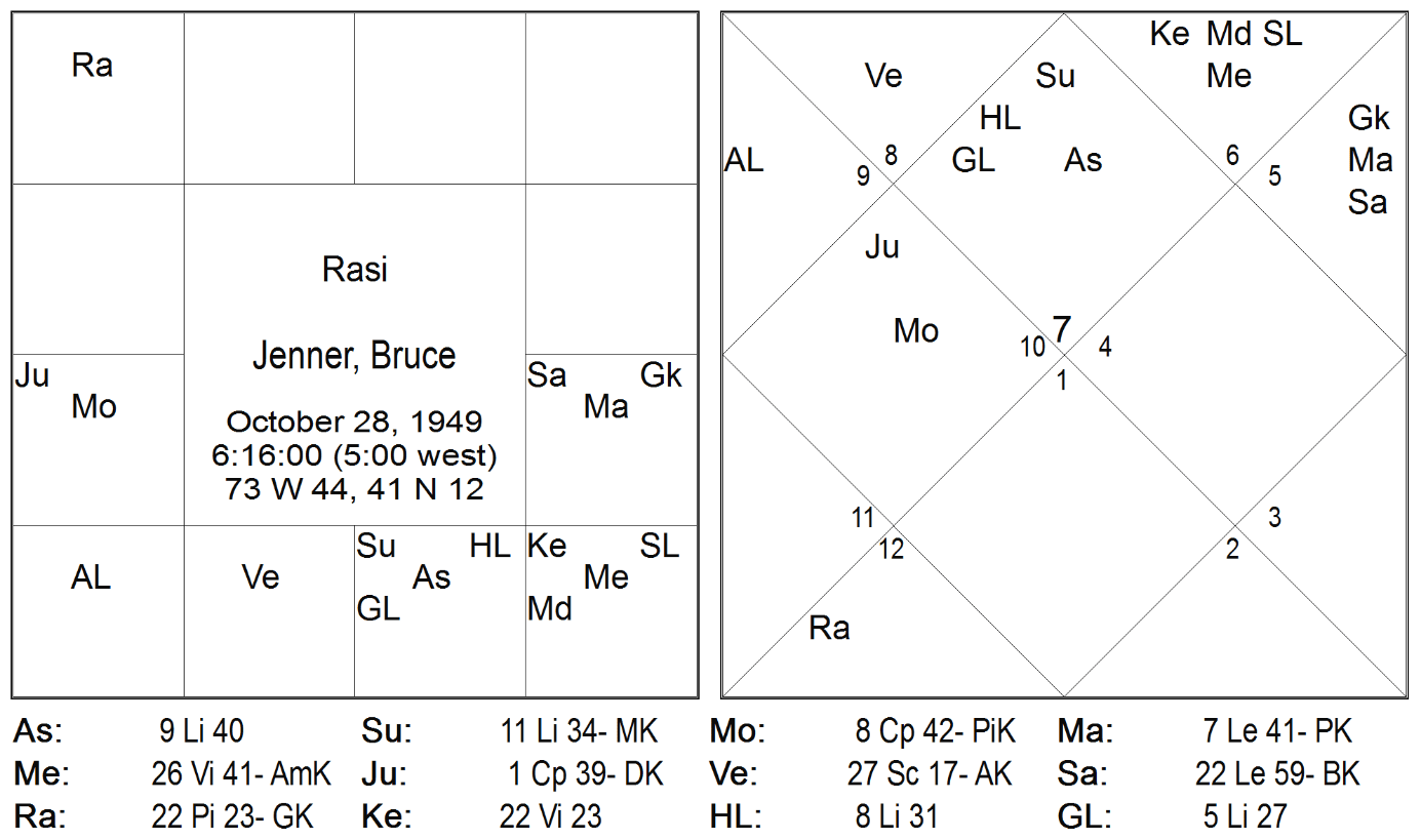 Transgender in the eyes of vedic astrology magazin vedske chart nvjuhfo Choice Image