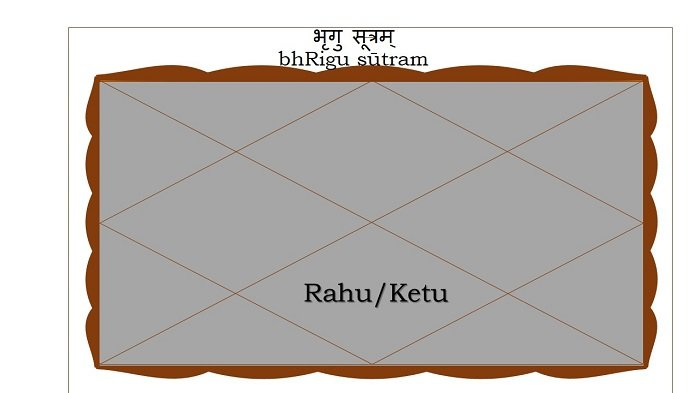 Rahu or Ketu in the Seventh house