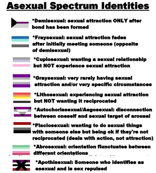 Asexuality definition orientation