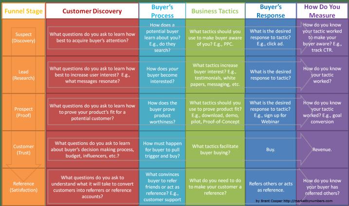 customer development funnel image