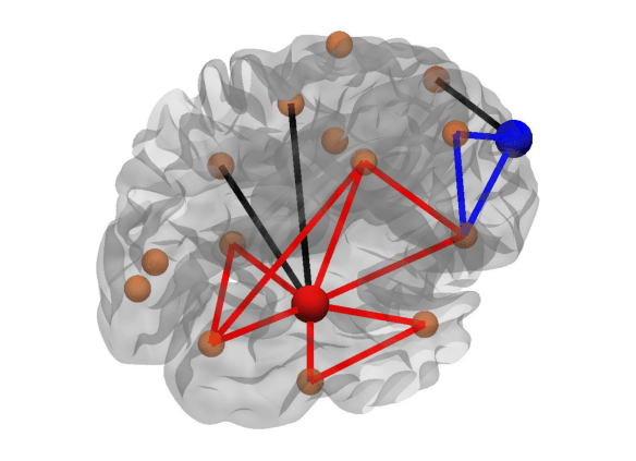 Figure 4: Triangles around a node. The red node has a high number of triangles (only the red edges contribute as the black edges are not connected between themselves), while the blue node has a low number of triangles (only 1 triangle is formed by the blue edges).