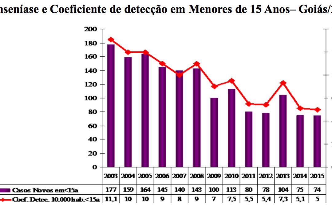Projeto Goiás – relatório 2015